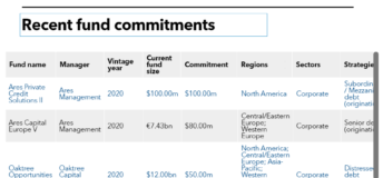 Table of Cathay Life Insurance recent fund commitments