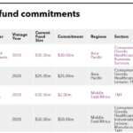 Recent fund commitments of International Finance Corporation (IFC)