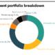 LADWP PDI Tearsheet November 2020 Investment Portfolio Breakdown