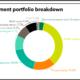 Maryland full investment portfolio