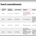 MassPRIM recent private equity fund commitments