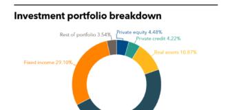 TCERA investment portfolio