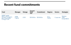 Table of Asian Infrastructure Investment Bank's recent commitments