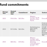 Recent fund commitments of Fubon Life Insurance