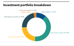 JPFP full investment portfolio