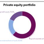 LACERA private equity portfolio