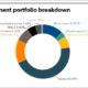 LSERS full investment portfolio