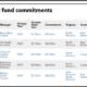 Recent fund commitments of Arkansas Teacher Retirement System