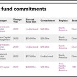 Recent fund commitments of Rhode Island State Treasury