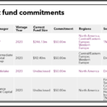 Recent fund commitments of Teachers' Retirement System of Louisiana
