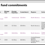Recent fund commitmnts of Ohio Police & Fire Pension Fund