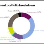 TRS Illinois full investment portfolio