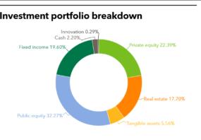 WSIB full investment portfolio