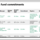 BCFPERS recent infra commitments