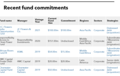 Recent fund commitments of International Finance Corporation