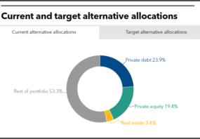 Current and target alternative allocations of Texas County and District Retirement System