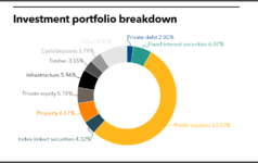Essex Pension Fund full investment portfolio
