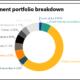 Essex Pension Fund full investment portfolio