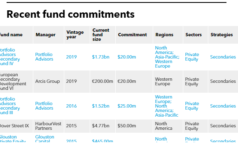 HFRRF's recent fund commitments