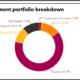 Investment portfolio breakdown of Oklahoma Firefighters Pension & Retirement System