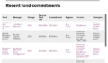 List of Asian Development Bank fund commitments