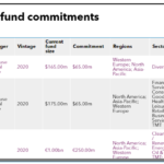 List of Fubon Life Insurance fund commitments