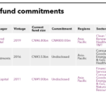 List of Huatai Securities fund commitments