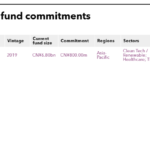 List of Starquest fund commitments