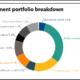 MainePERS full investment portfolio
