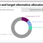 NHRS current and target allocations