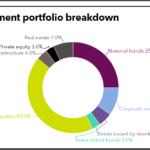 PBU full investment portfolio