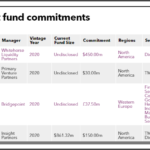 Recent fund commitments of New York State Common Retirement Fund
