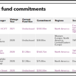 Recent fund commitments of Pennsylvania Public School Employees' Retirement System