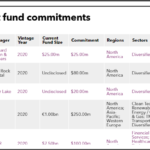 Recent fund commitments of Teacher Retirement System of Texas