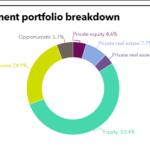 SDCERA full investment portfolio