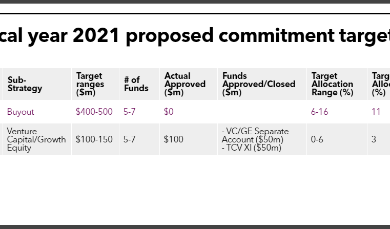 TRSL private equity commitment pacing target