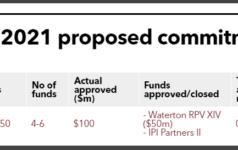 TRSL real estate commitment pacing target