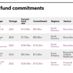Table of Cathy Life Insurance recent fund commitments