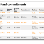 CDC's fund commitments