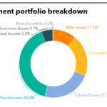 Investment portfolio breakdown of National Pension Service of Korea (NPS)