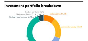 Investment portfolio breakdown of National Pension Service of Korea (NPS)