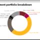 Compenswiss full investment portfolio