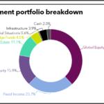 Investment portfolio breakdown of Employees Retirement System of Texas