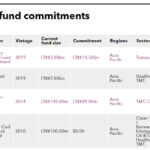 List of Shenzhen Capital Group fund commitments