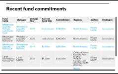 Maryland recent secondaries commitments