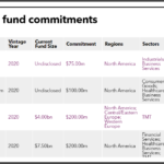 NYSTRS recent PE fund commitments