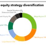 SBCERS strategy diversification