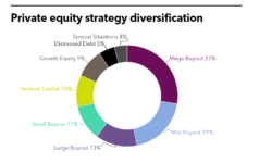 SBCERS strategy diversification