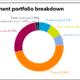 TCRS full investment portfolio