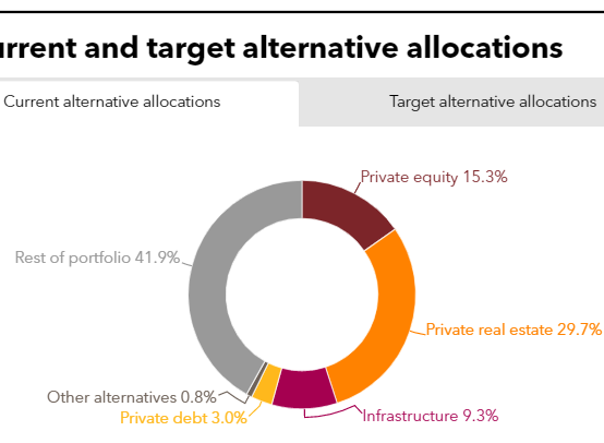 Current and target alternative allocations of POBA